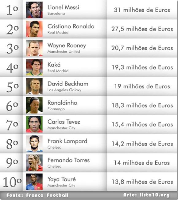 Os-maiores-salários-do-futebol