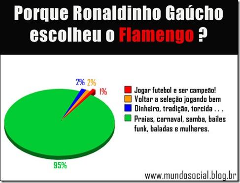 ronaldinho- -flamengo