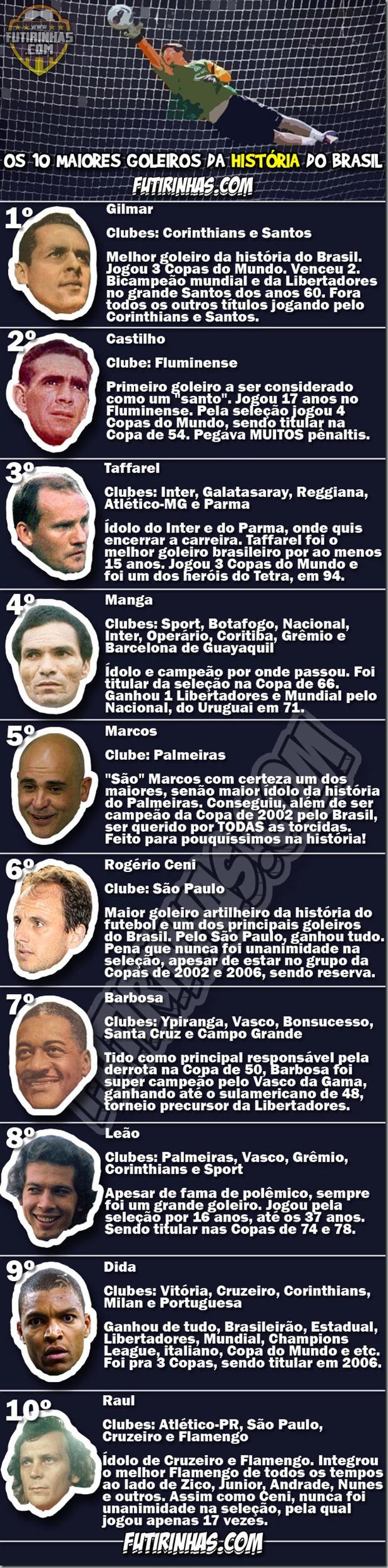os-10-maiores-goleiros-da-historia-do-brasil-futirinhas