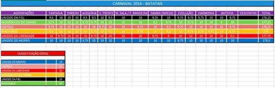 resultadocarnaval20143
