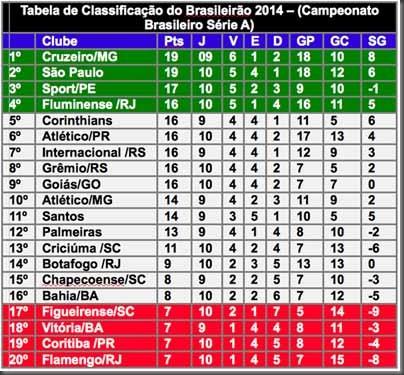 Tabela-de-Classificação-do-Brasileirão-2014-10º-Décima-Rodada